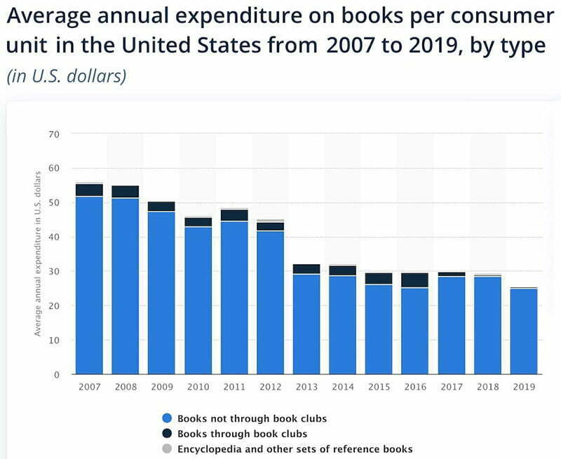 Annual expediture on books per consumer unit in the USA from 2007 to 2019