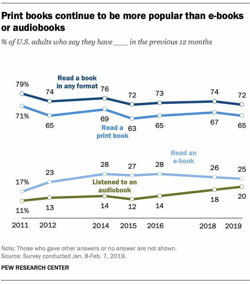 Print Books vs Ebooks